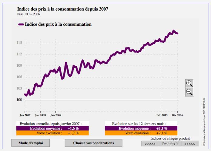 Preissteigerung in Marokko Diagramm