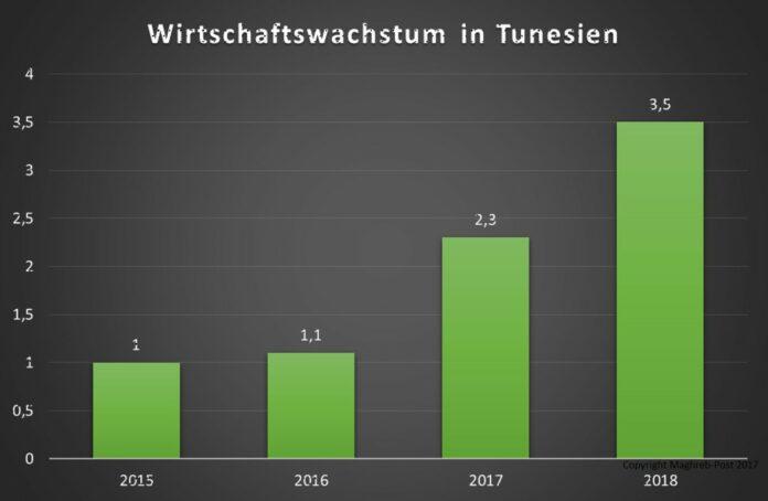Tunesiens Wirtschaft