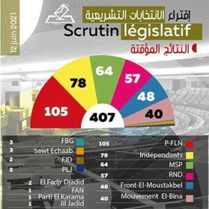 Parlamenstwahlen